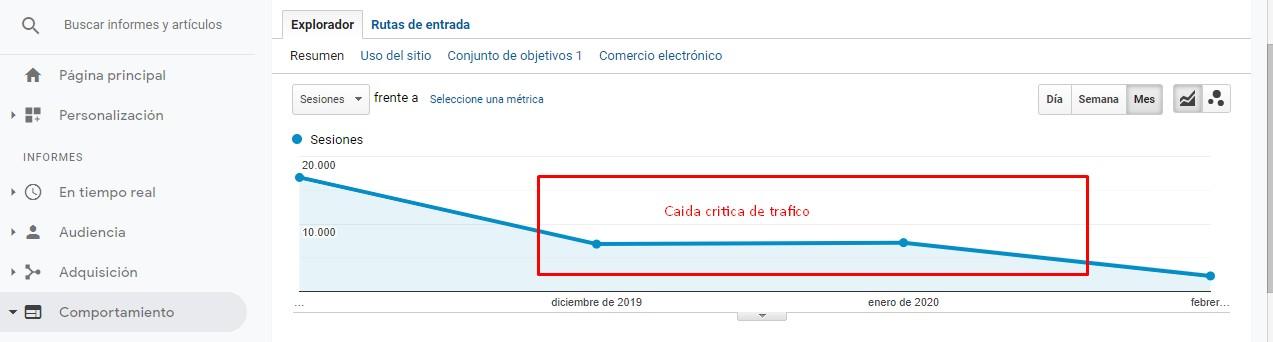 caída de trafico en google analytcis